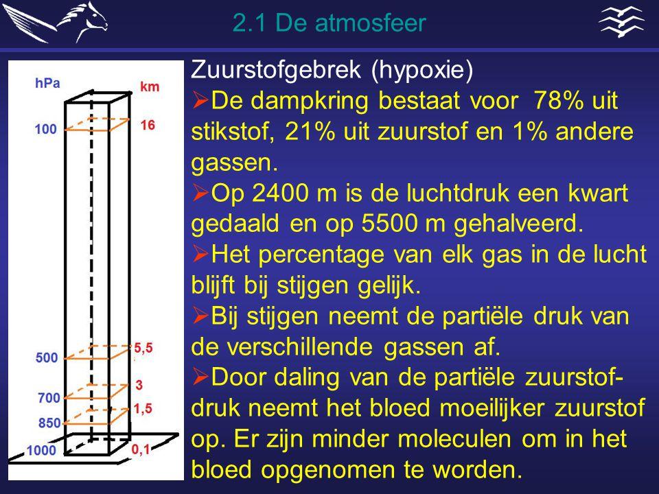 2.1 De atmosfeer Zuurstofgebrek (hypoxie) De dampkring bestaat voor 78% uit stikstof, 21% uit zuurstof en 1% andere gassen.