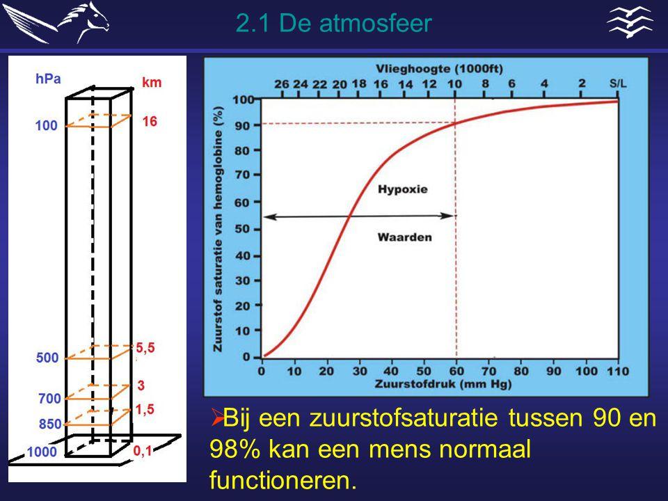 2.1 De atmosfeer Bij een zuurstofsaturatie tussen 90 en 98% kan een mens normaal functioneren.