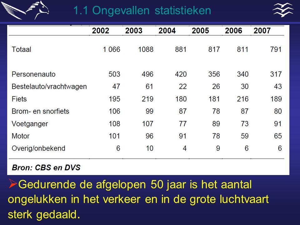 1.1 Ongevallen statistieken