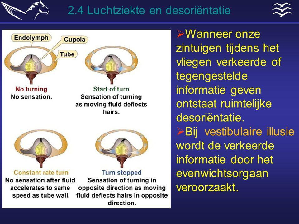 2.4 Luchtziekte en desoriëntatie