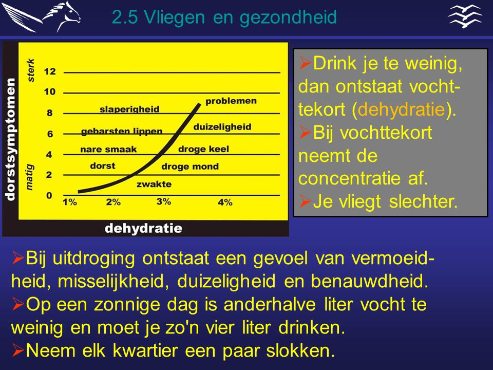 2.5 Vliegen en gezondheid Drink je te weinig, dan ontstaat vocht-tekort (dehydratie). Bij vochttekort neemt de concentratie af.