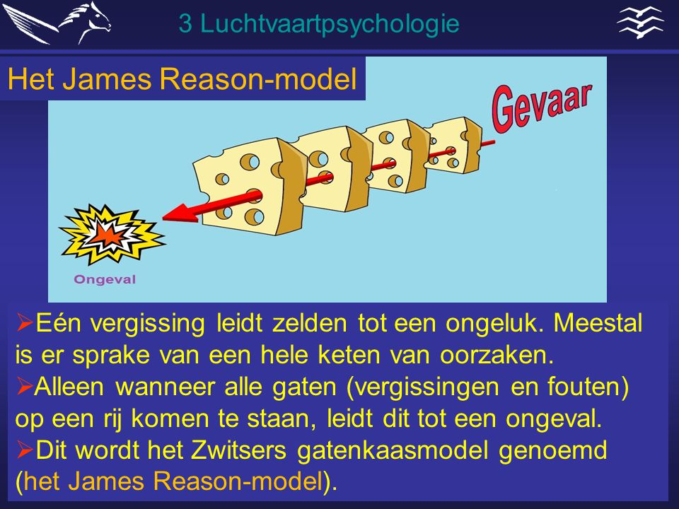 Het James Reason-model