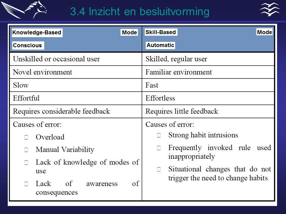3.4 Inzicht en besluitvorming