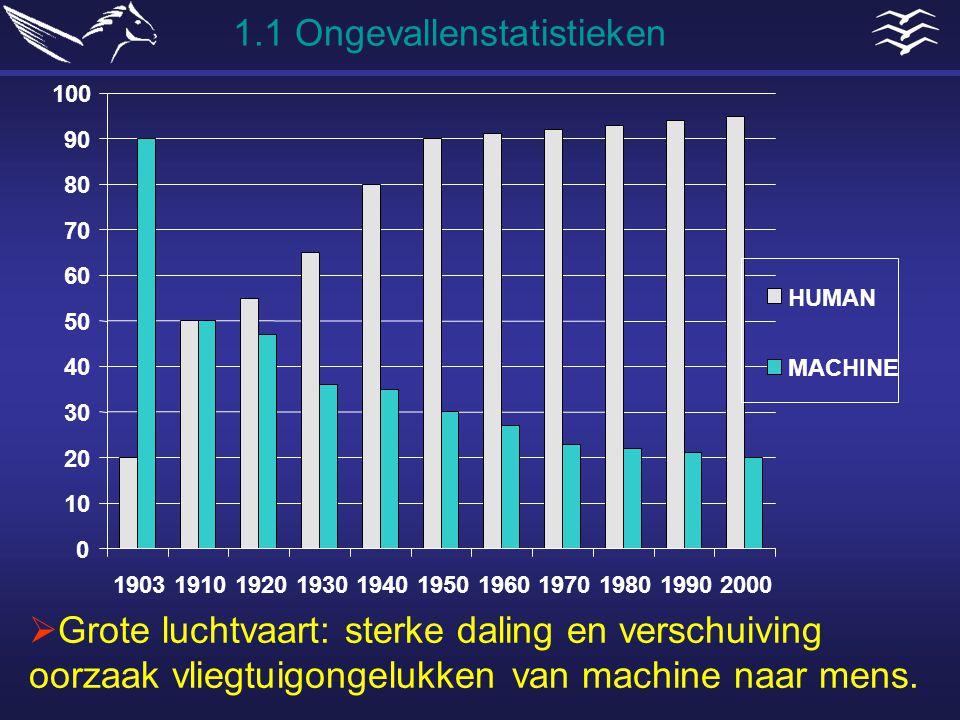 1.1 Ongevallenstatistieken
