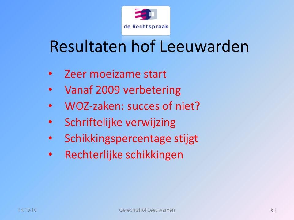 Resultaten hof Leeuwarden