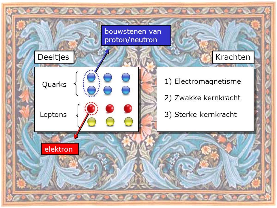 Deeltjes Krachten bouwstenen van proton/neutron