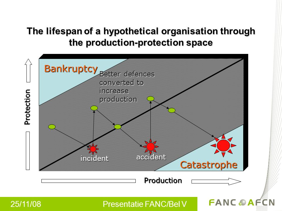 The lifespan of a hypothetical organisation through the production-protection space
