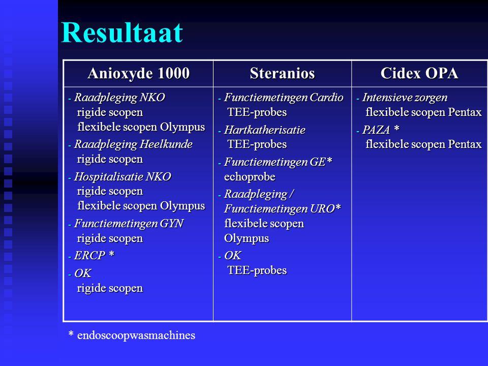 Resultaat Anioxyde 1000 Steranios Cidex OPA