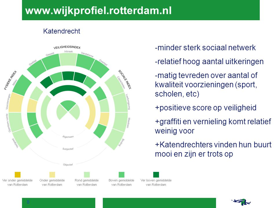 www.wijkprofiel.rotterdam.nl minder sterk sociaal netwerk