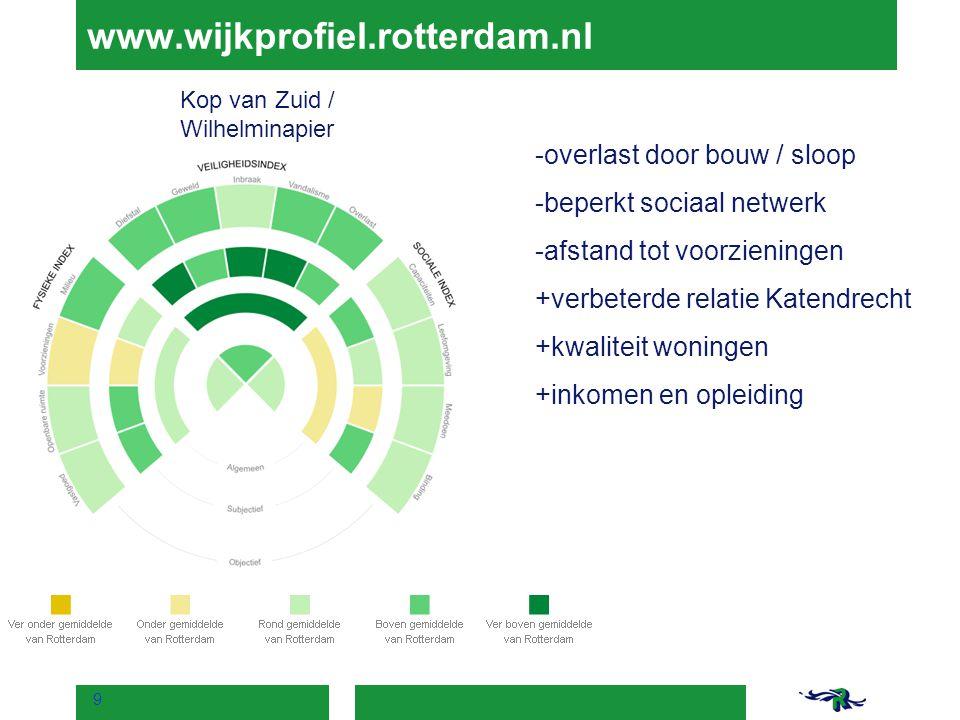 www.wijkprofiel.rotterdam.nl overlast door bouw / sloop