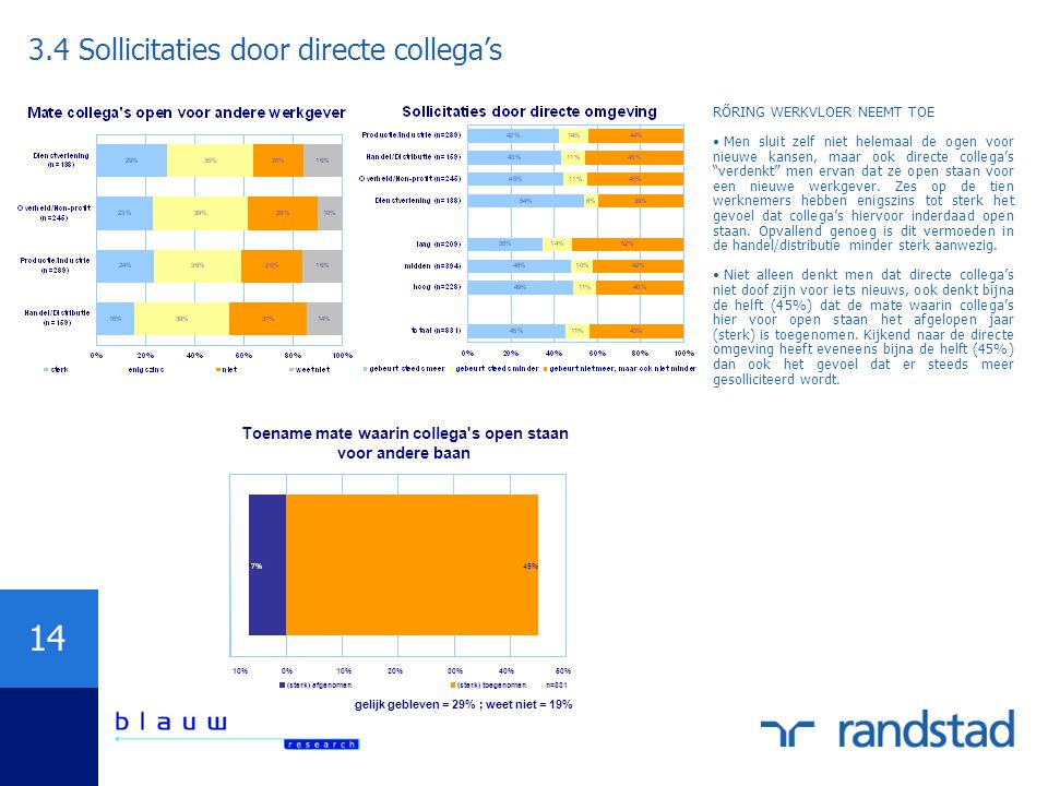 3.4 Sollicitaties door directe collega's