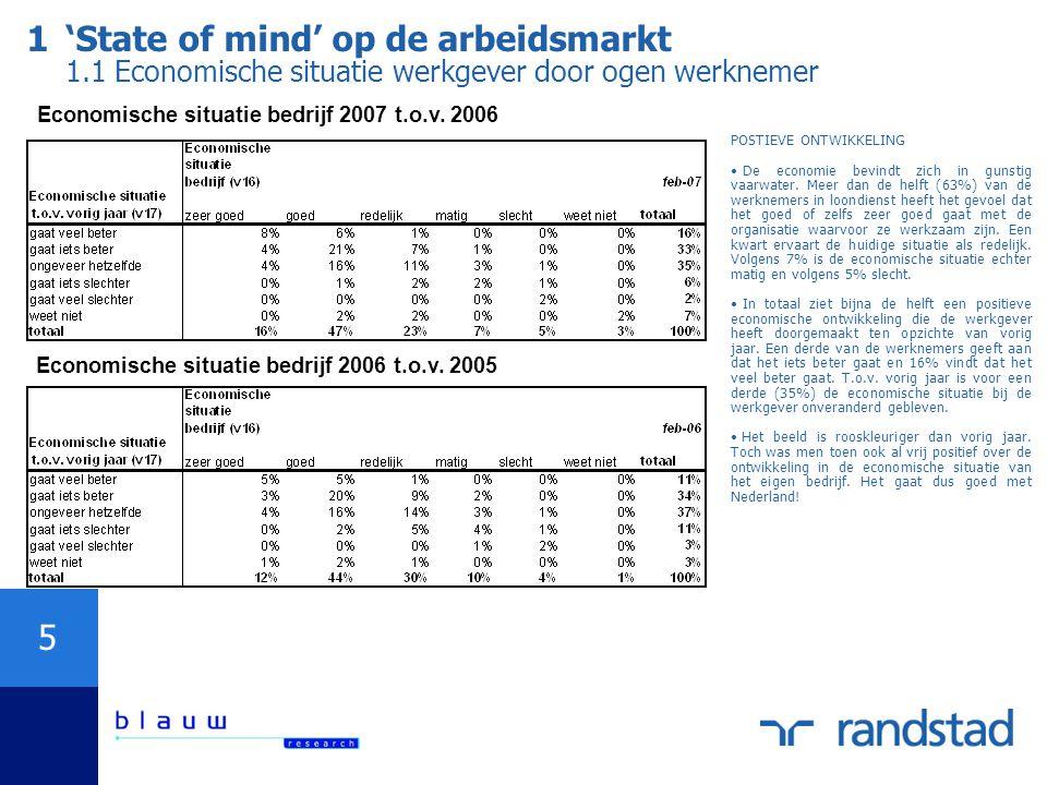 1. 'State of mind' op de arbeidsmarkt 1