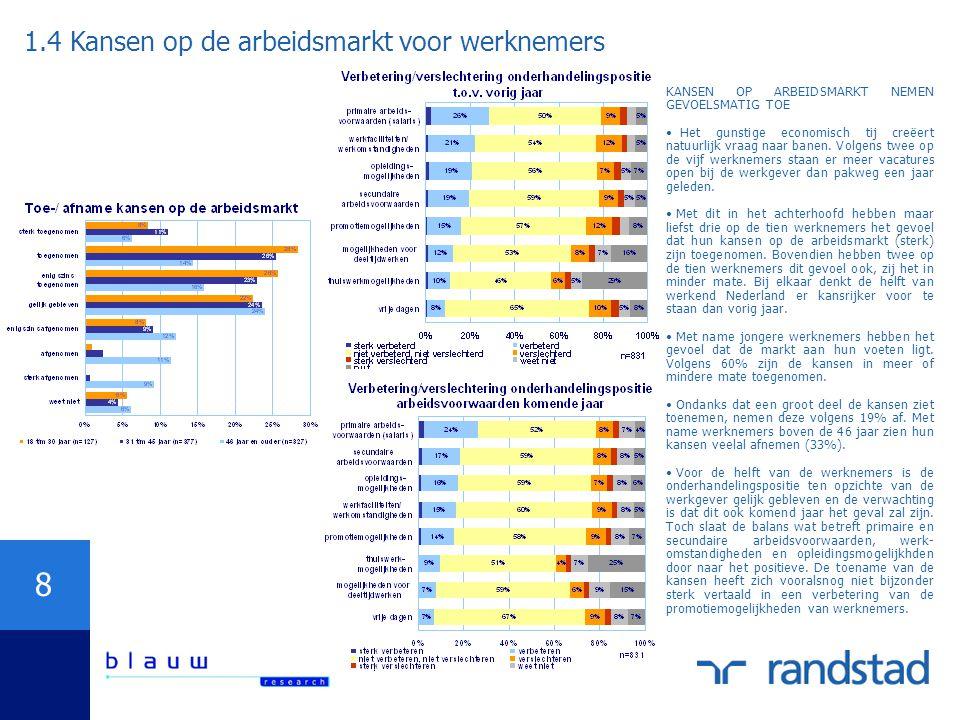 1.4 Kansen op de arbeidsmarkt voor werknemers