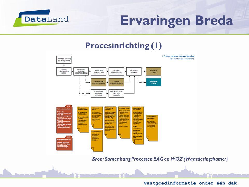 Ervaringen Breda Procesinrichting (1)