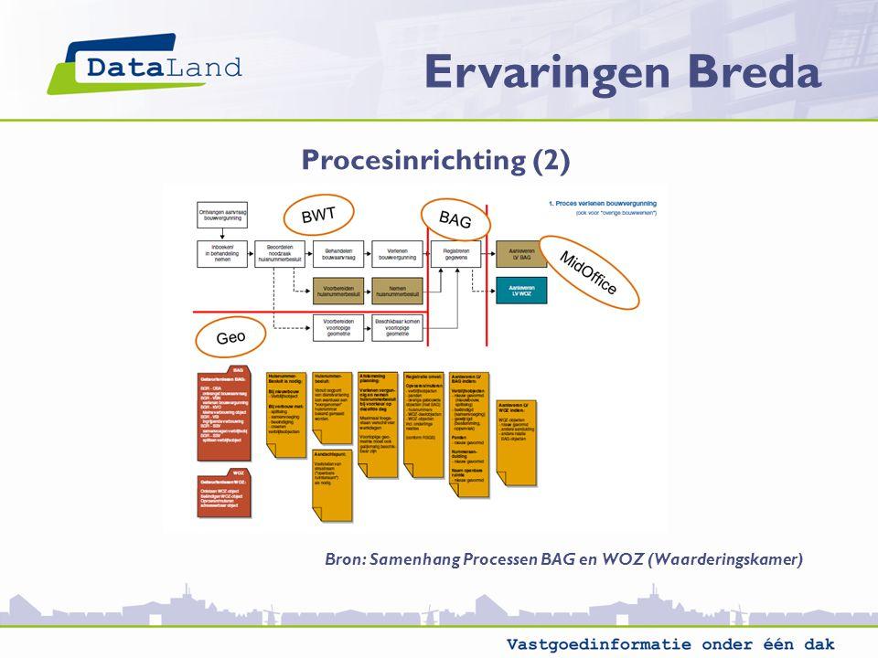 Ervaringen Breda Procesinrichting (2)