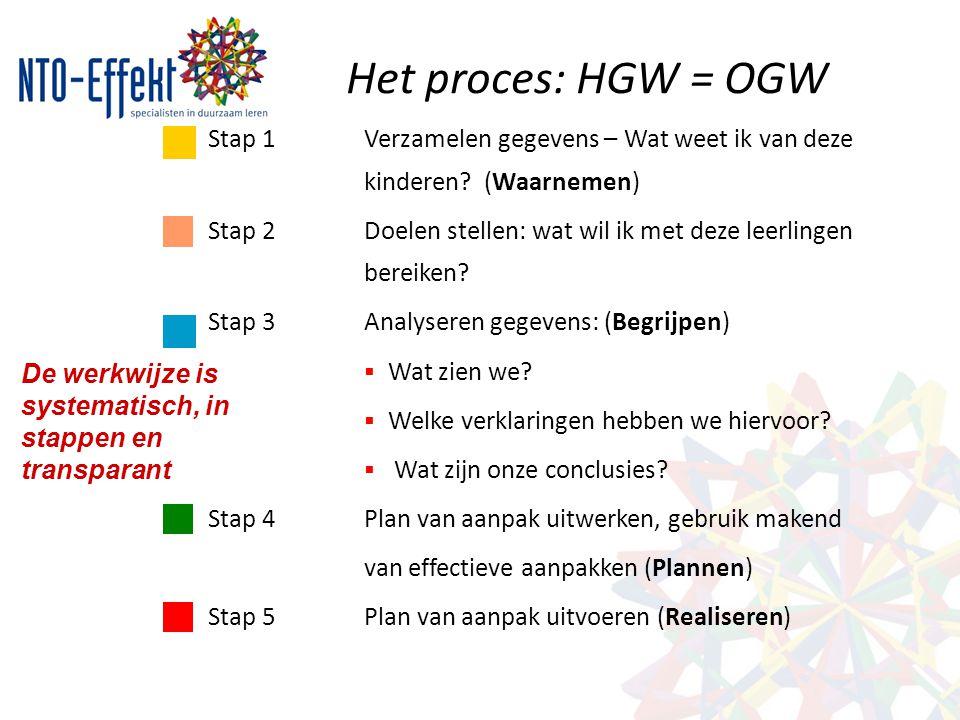 Het proces: HGW = OGW Stap 1 Verzamelen gegevens – Wat weet ik van deze kinderen (Waarnemen)