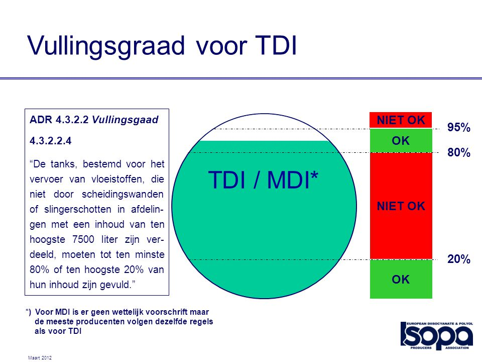 Vullingsgraad voor TDI