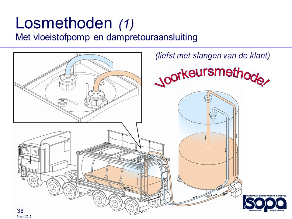 Losmethoden (1) Met vloeistofpomp en dampretouraansluiting