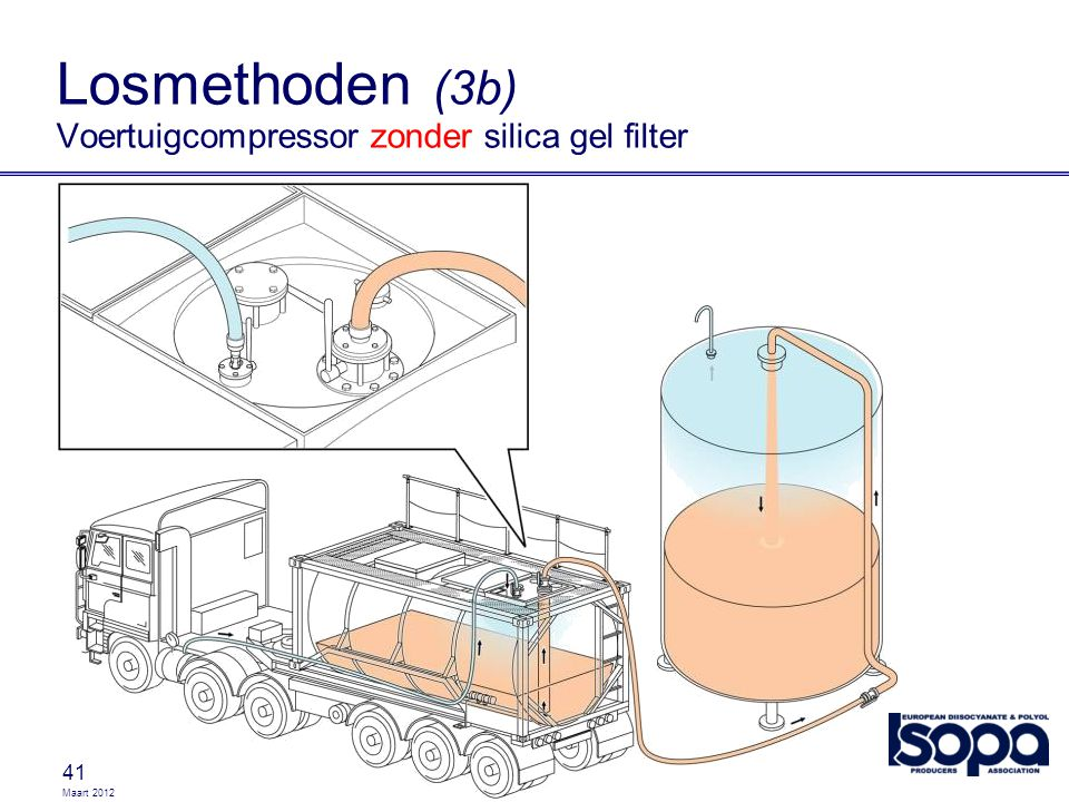 Losmethoden (3b) Voertuigcompressor zonder silica gel filter