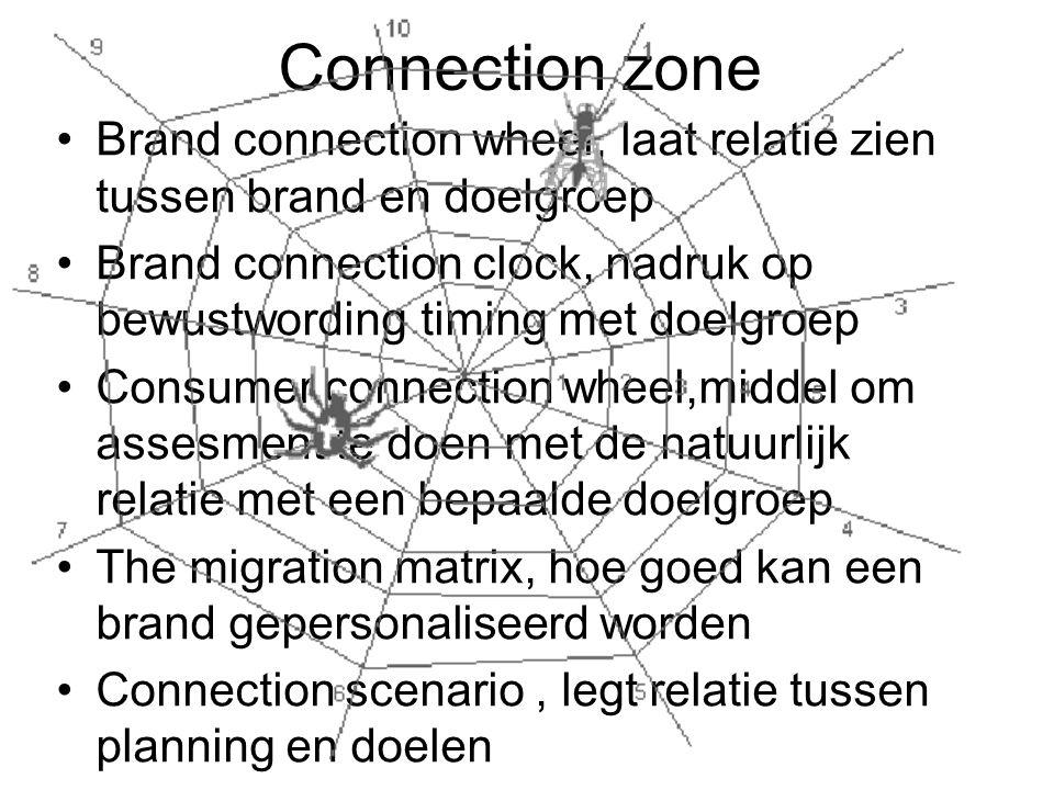 Connection zone Brand connection wheel, laat relatie zien tussen brand en doelgroep.