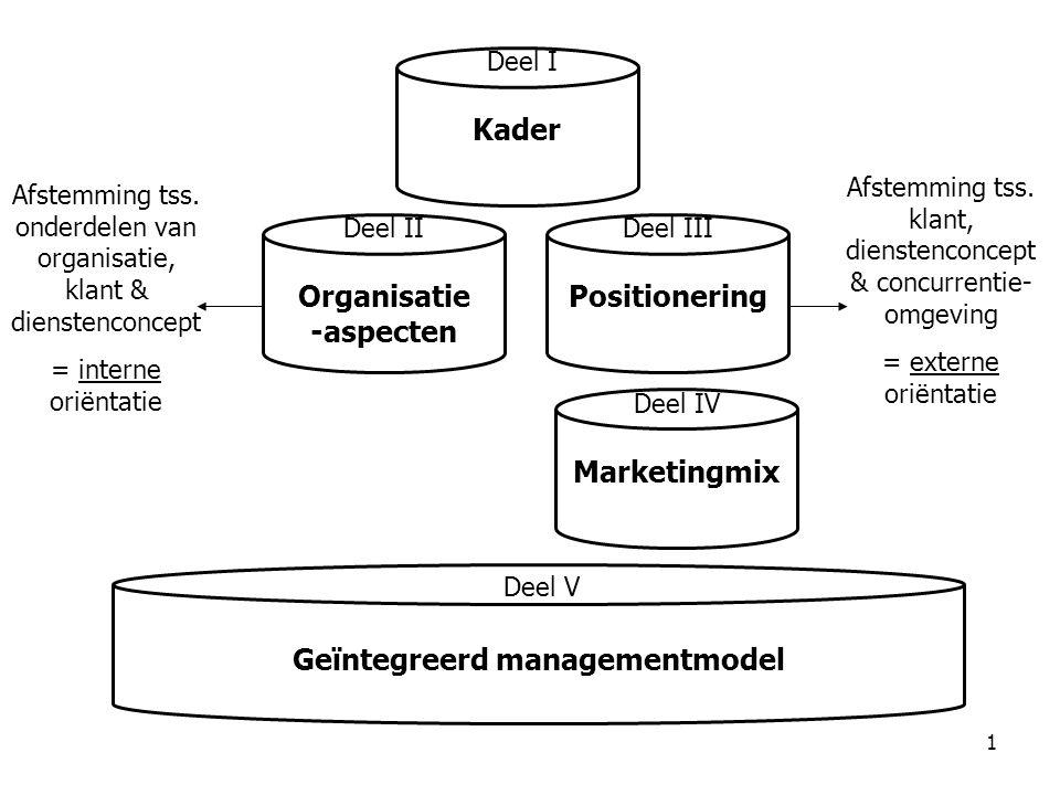 Organisatie-aspecten Geïntegreerd managementmodel