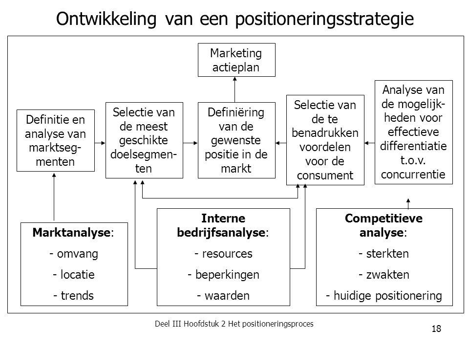 Ontwikkeling van een positioneringsstrategie