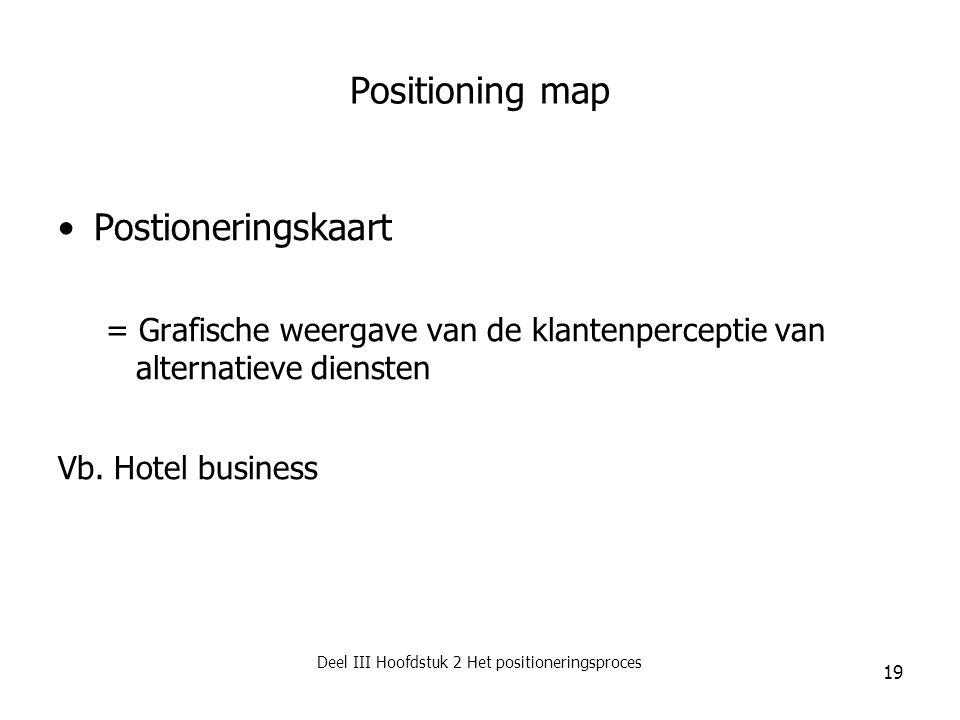 Deel III Hoofdstuk 2 Het positioneringsproces