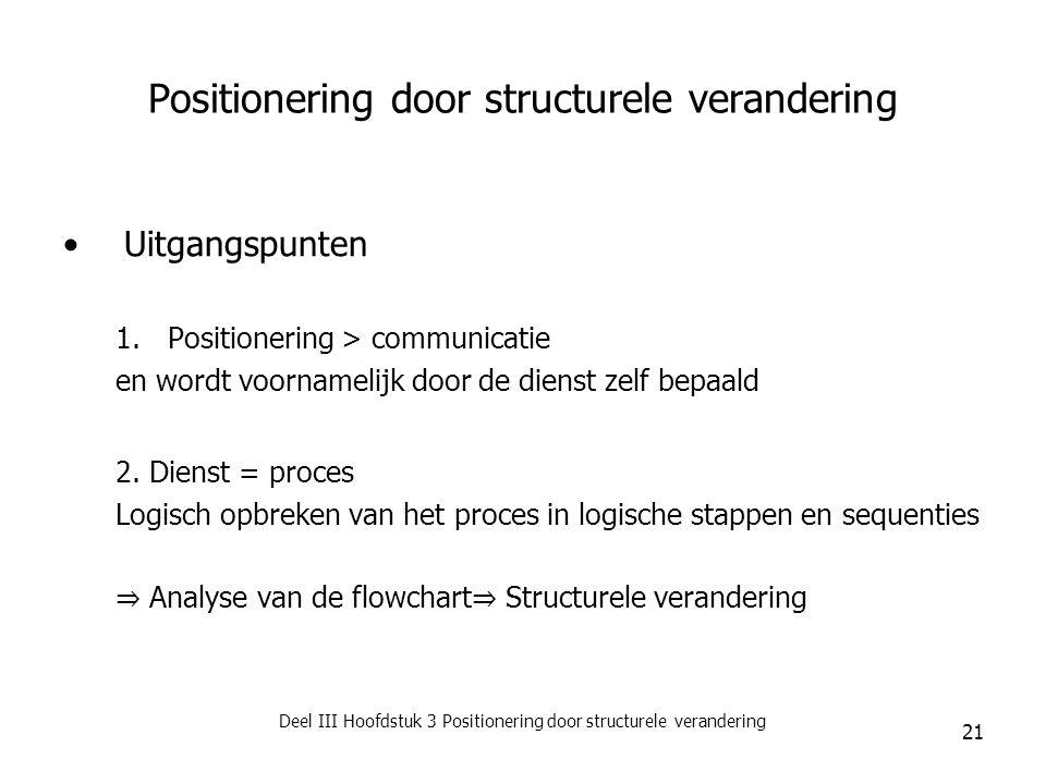 Positionering door structurele verandering