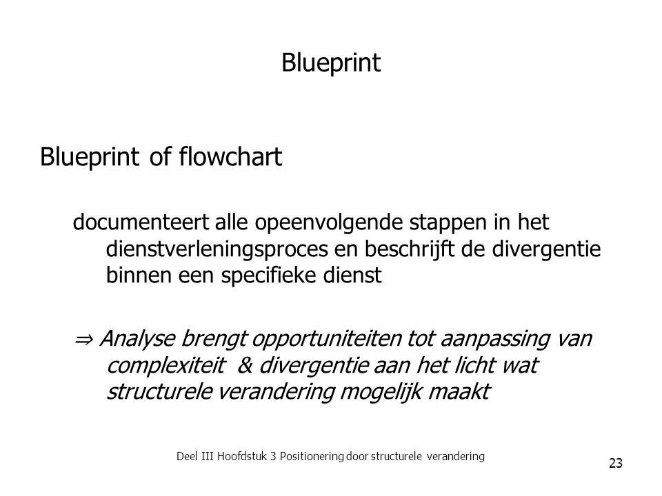 Deel III Hoofdstuk 3 Positionering door structurele verandering