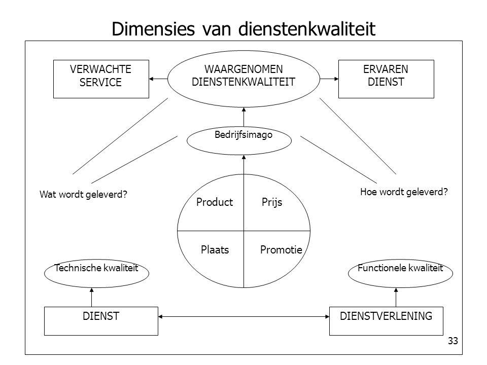Dimensies van dienstenkwaliteit