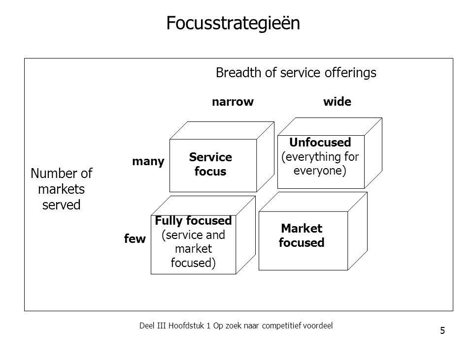 Focusstrategieën Breadth of service offerings Number of markets served