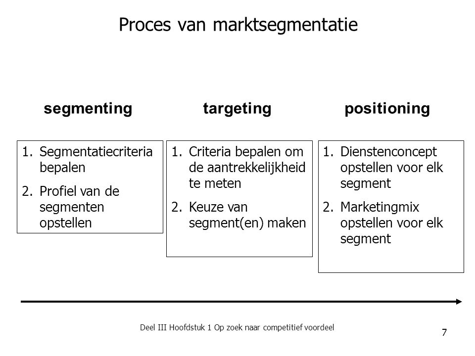 Proces van marktsegmentatie