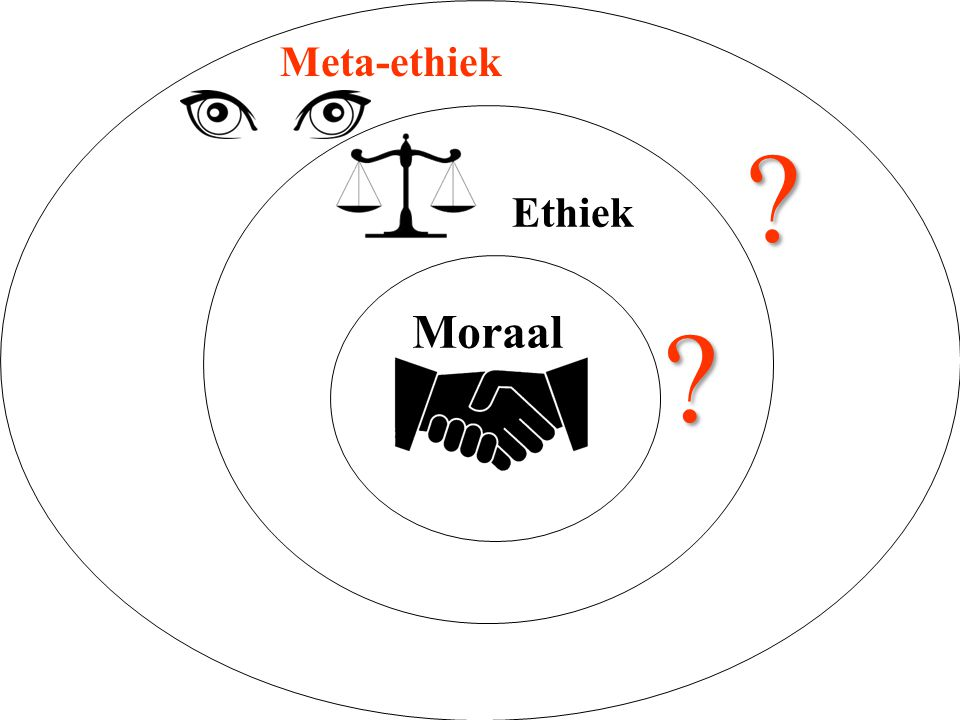 Meta-ethiek Ethiek Moraal