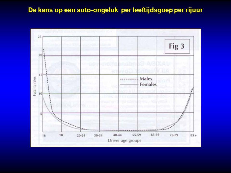 De kans op een auto-ongeluk per leeftijdsgoep per rijuur
