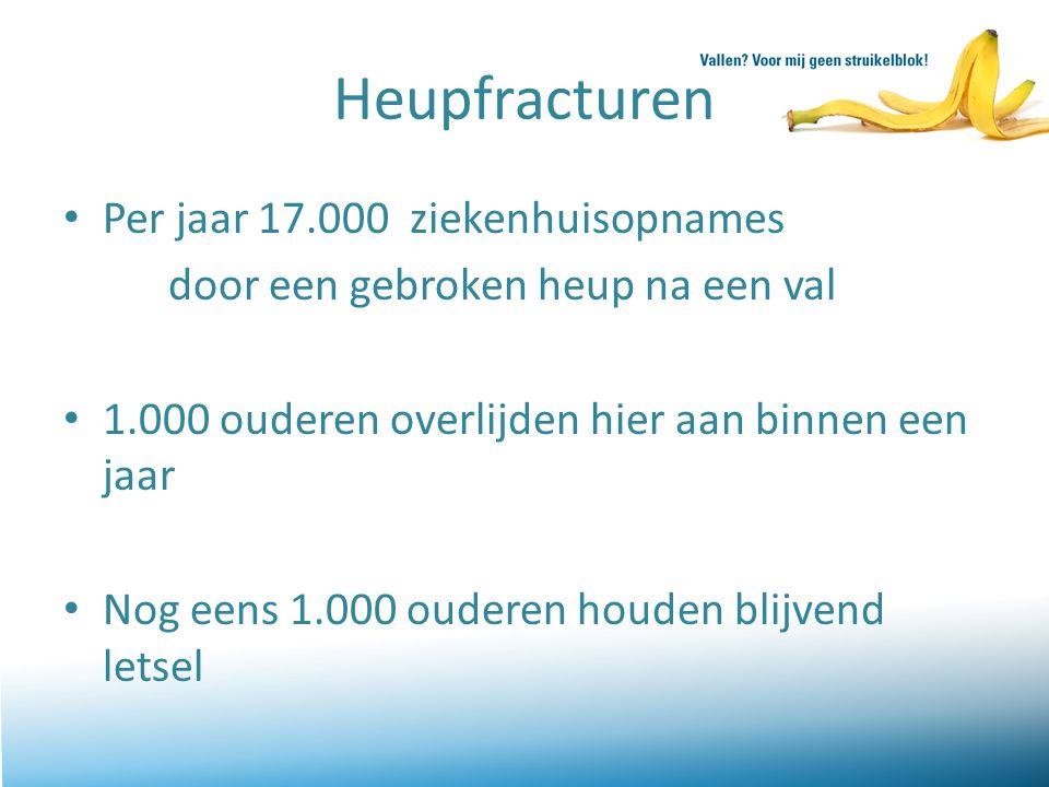 Heupfracturen Per jaar 17.000 ziekenhuisopnames