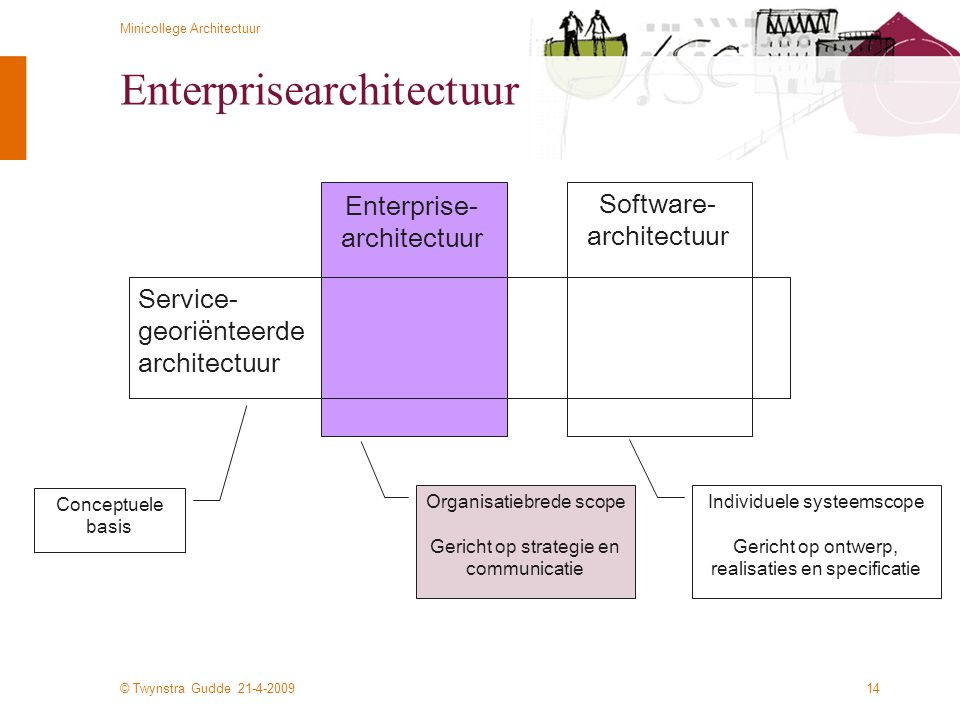Enterprisearchitectuur
