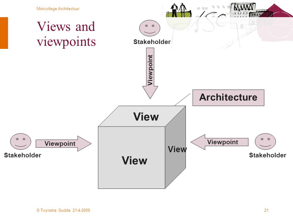 Views and viewpoints View View Architecture View Stakeholder Viewpoint