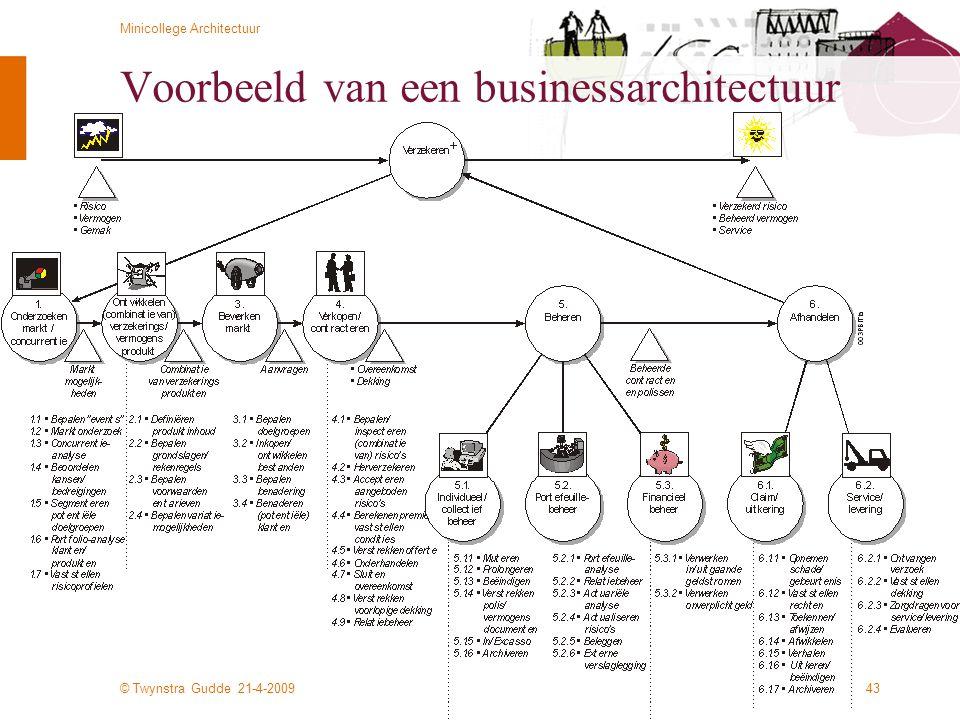 Voorbeeld van een businessarchitectuur