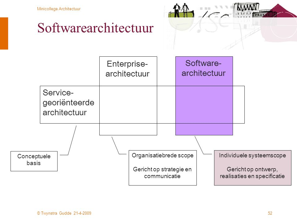 Softwarearchitectuur