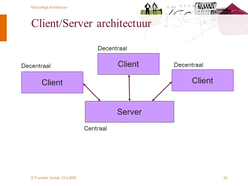 Client/Server architectuur