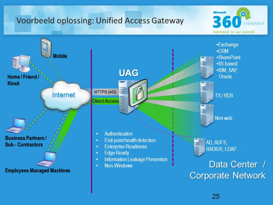 Voorbeeld oplossing: Unified Access Gateway