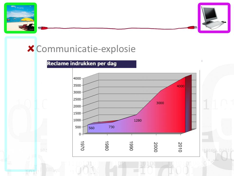 Communicatie-explosie
