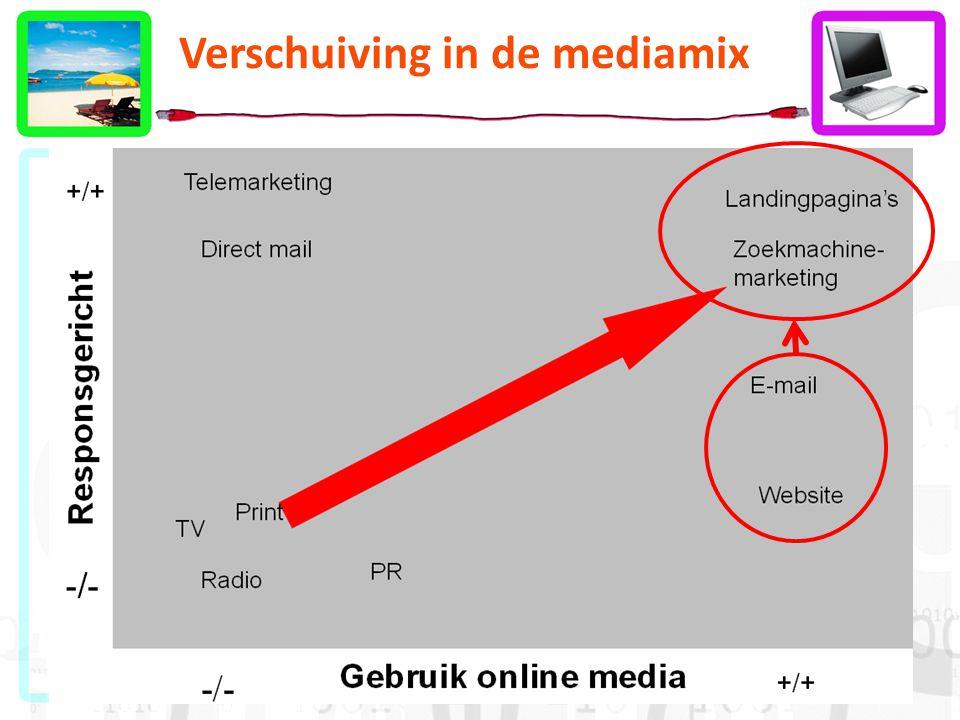 Verschuiving in de mediamix