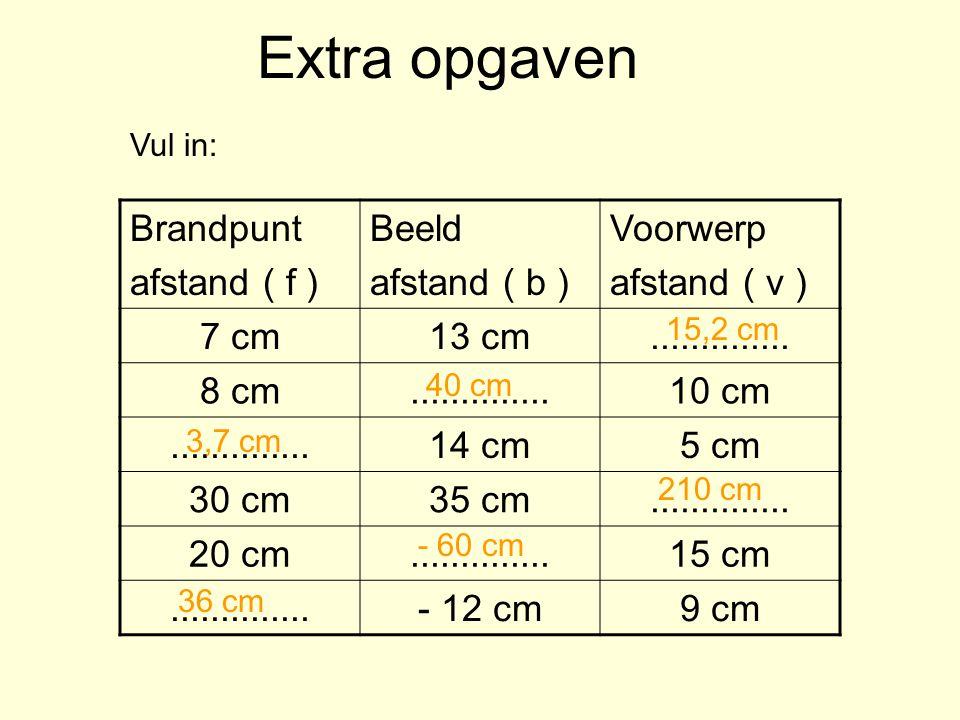 Extra opgaven Brandpunt afstand ( f ) Beeld afstand ( b ) Voorwerp