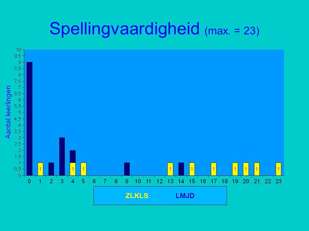Spellingvaardigheid (max. = 23)