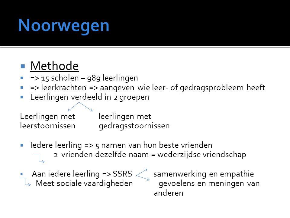 Noorwegen Methode => 15 scholen – 989 leerlingen