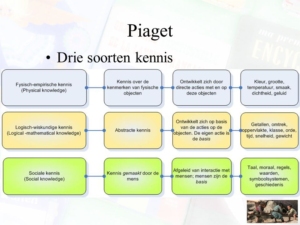 Piaget Drie soorten kennis
