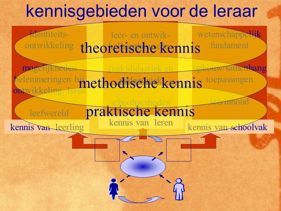 kennisgebieden voor de leraar
