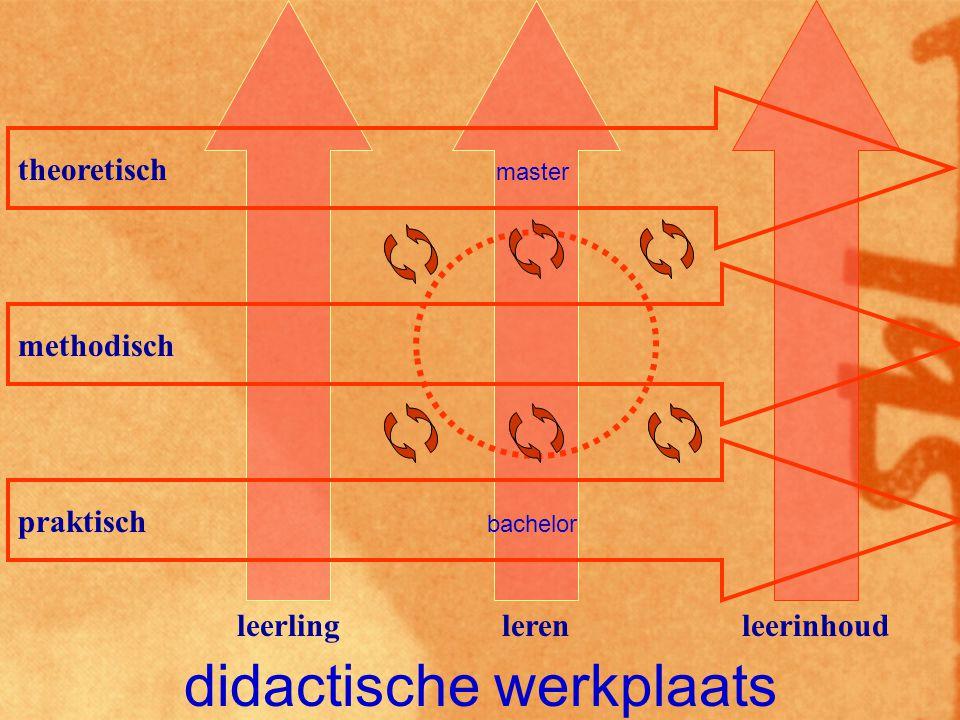 didactische werkplaats