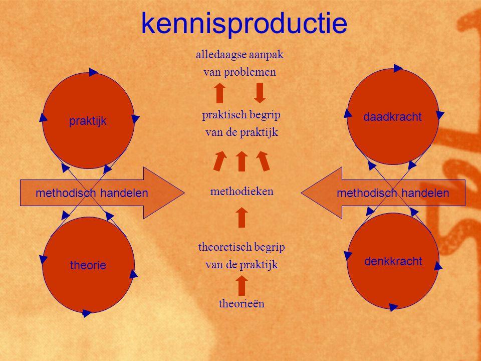 kennisproductie alledaagse aanpak van problemen daadkracht denkkracht
